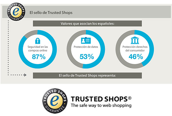Trusted Shops | Infographic